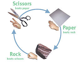 250px-Rock_paper_scissors.jpg