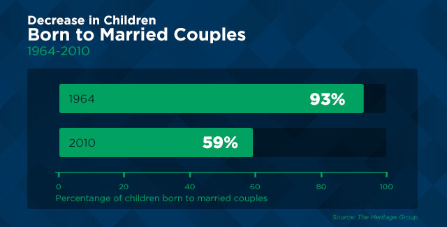 Decrease-in-children-born-to-married-couples.jpeg
