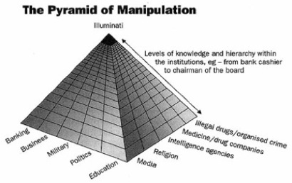 PYRAMID OF CONTROL-illuminati-pyramid-control1.jpg