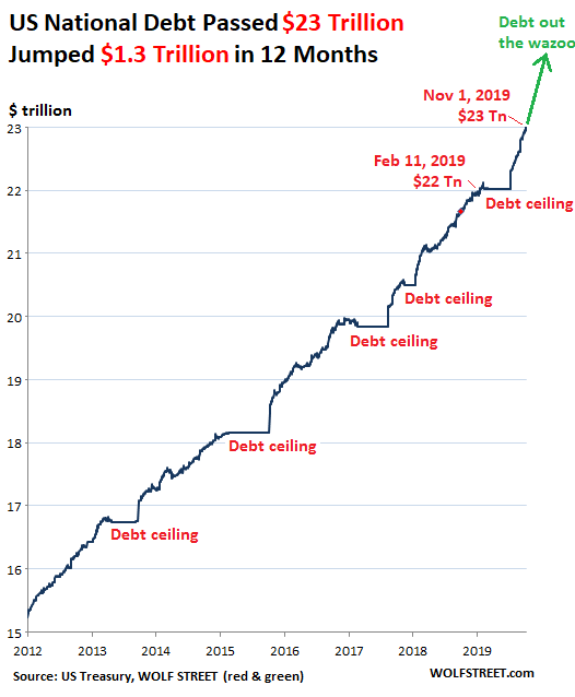 US-Gross-National-Debt-2011-2019-11-02.png