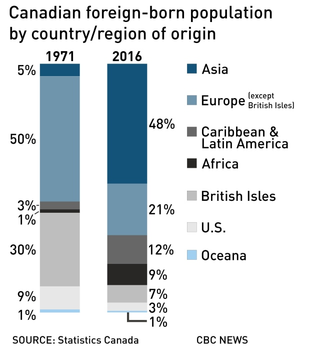 canadian-foreign-born-population-by-country-region-of-origin.jpg