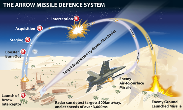 ian-moores-graphics-military-graphics-missile-defence-system.png