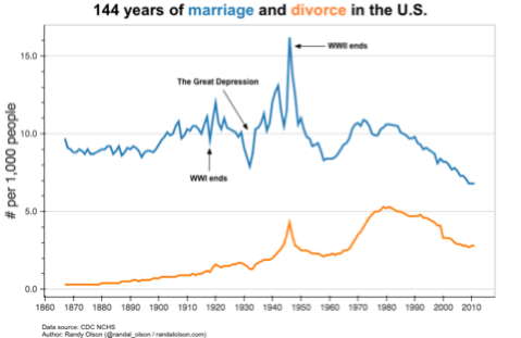 marriages_divorces_per_capita.jpg