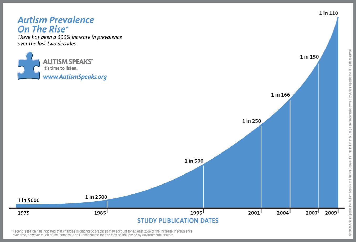 prevalence-graph1.jpg