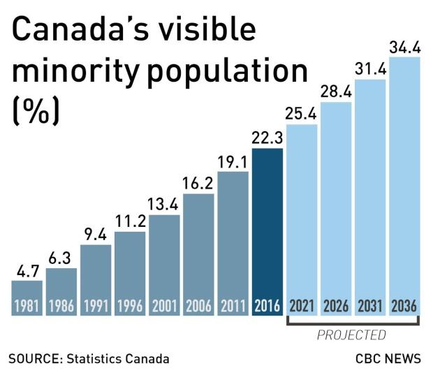 statistics-canada-2016-immigration.jpg